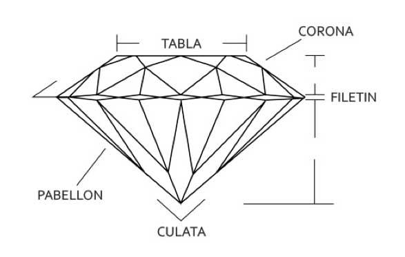 Imagen con las características de un diamante