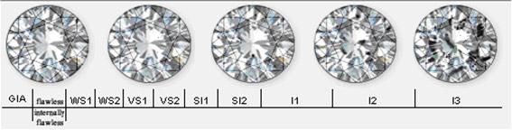 Pureza de los diamantes
